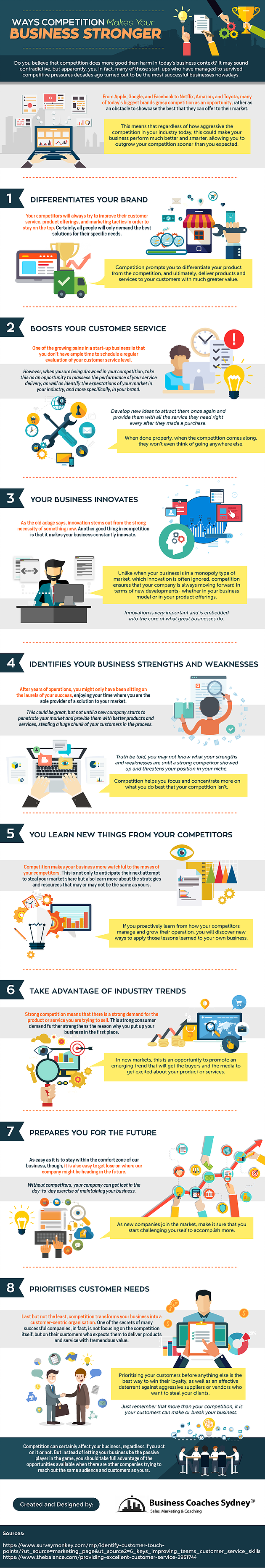 Competition makes your business stronger [Infographic]