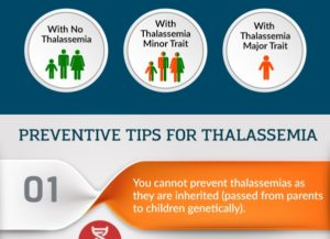 Preventive Tips for Thalassemia Tumb