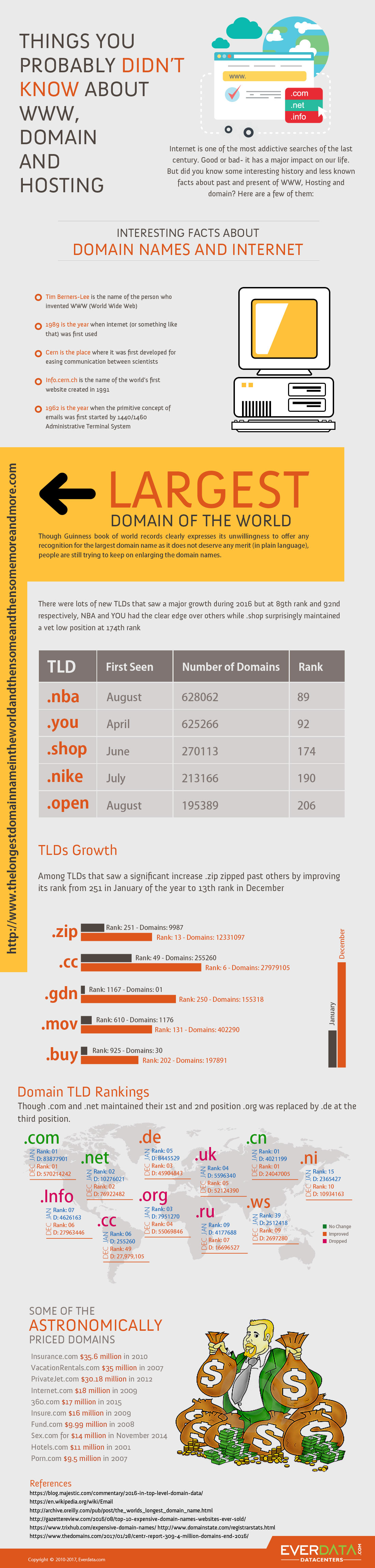 Infographic - Things you probably didn't know about WWW, domain and hosting