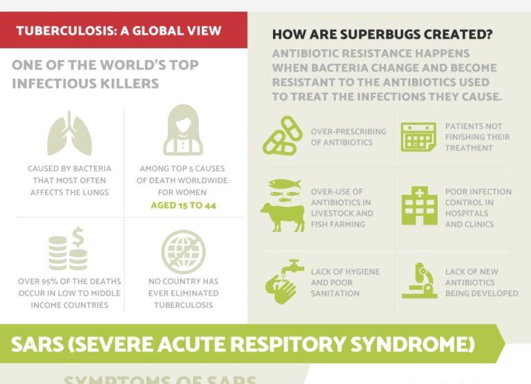 future pandemics infographic thumb