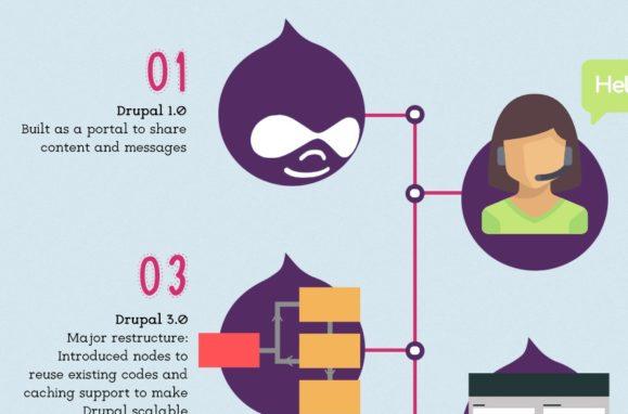 history of drupal 1.0 to drupal 8.0 Thumb