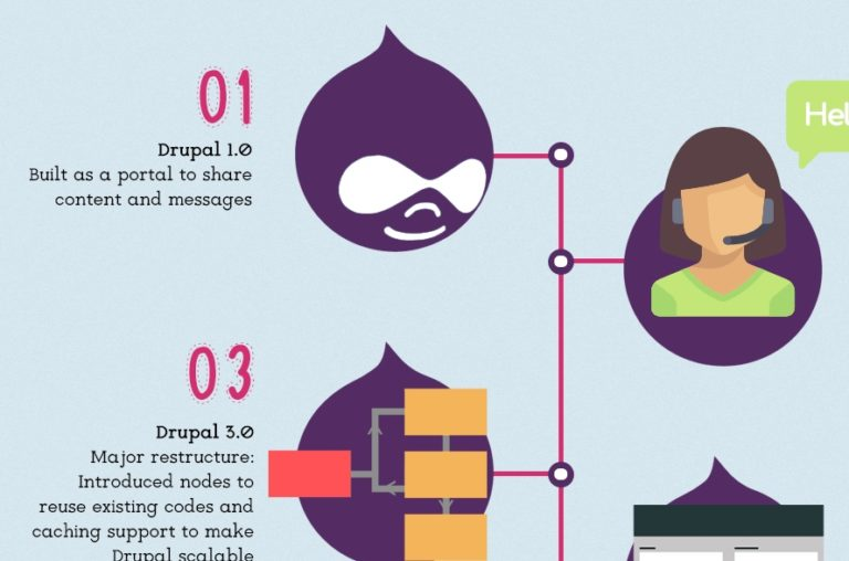 history of drupal 1.0 to drupal 8.0 Thumb