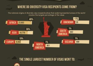 Green card Lottery infographic thumb