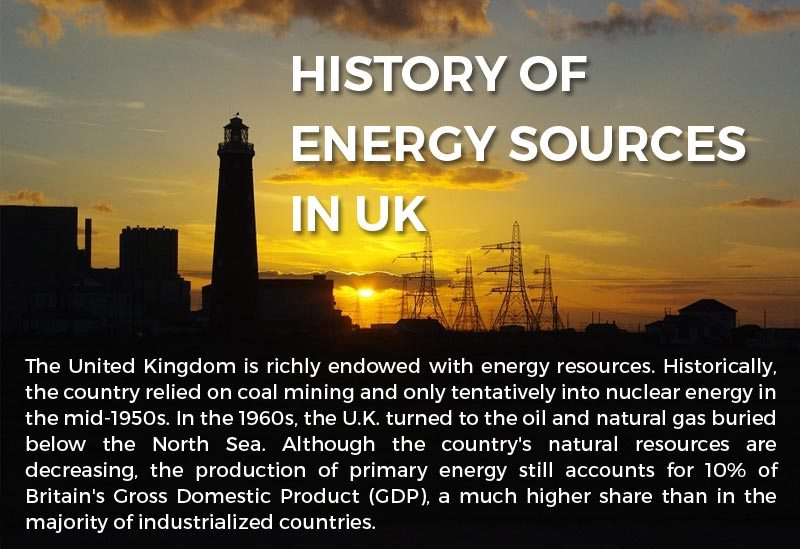 History of Energy Sources in UK Infographic