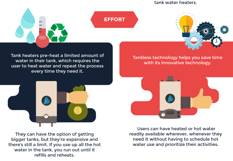 Tank vs. Tankless Water Heaters infographic thumb