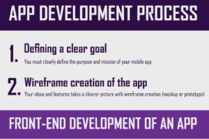 Insight Of Mobile App Development Process infographic Thumb