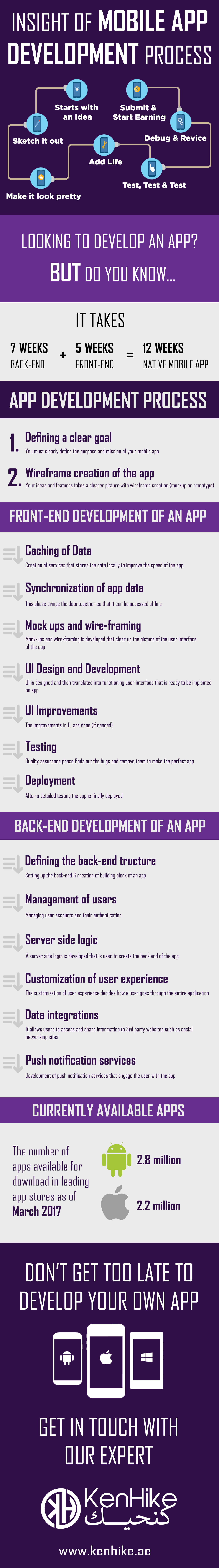 Insight-Of-Mobile-App-Development-Process