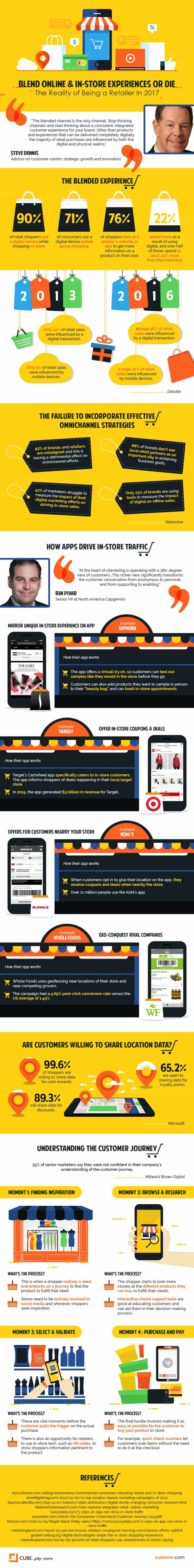 How Smartphones Changed In Store Shopping