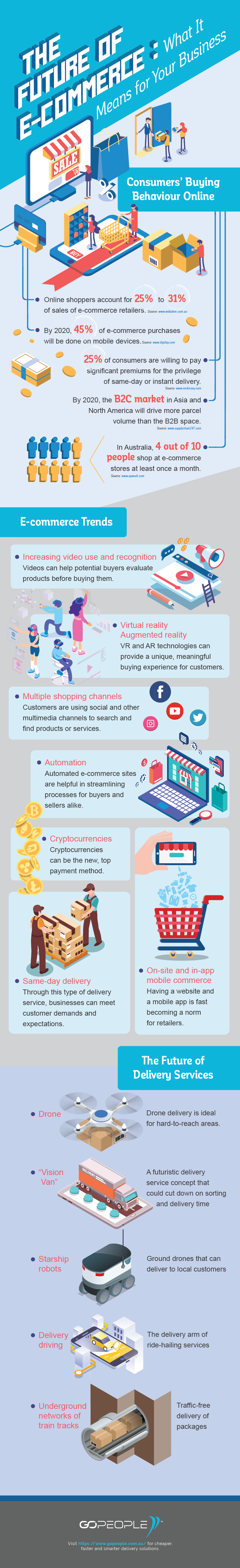 The-Future-of-E-Commerce-What-It-Means-for-Your-Business-Infographic-Ver-2
